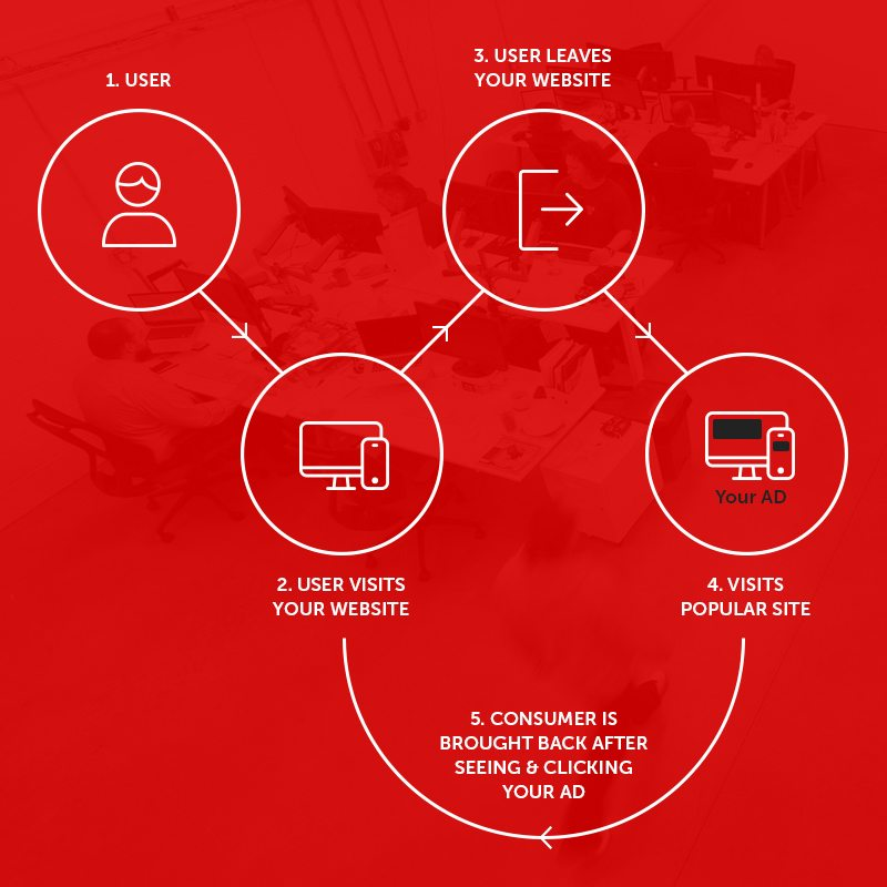 The Laser Red Remarketing Process