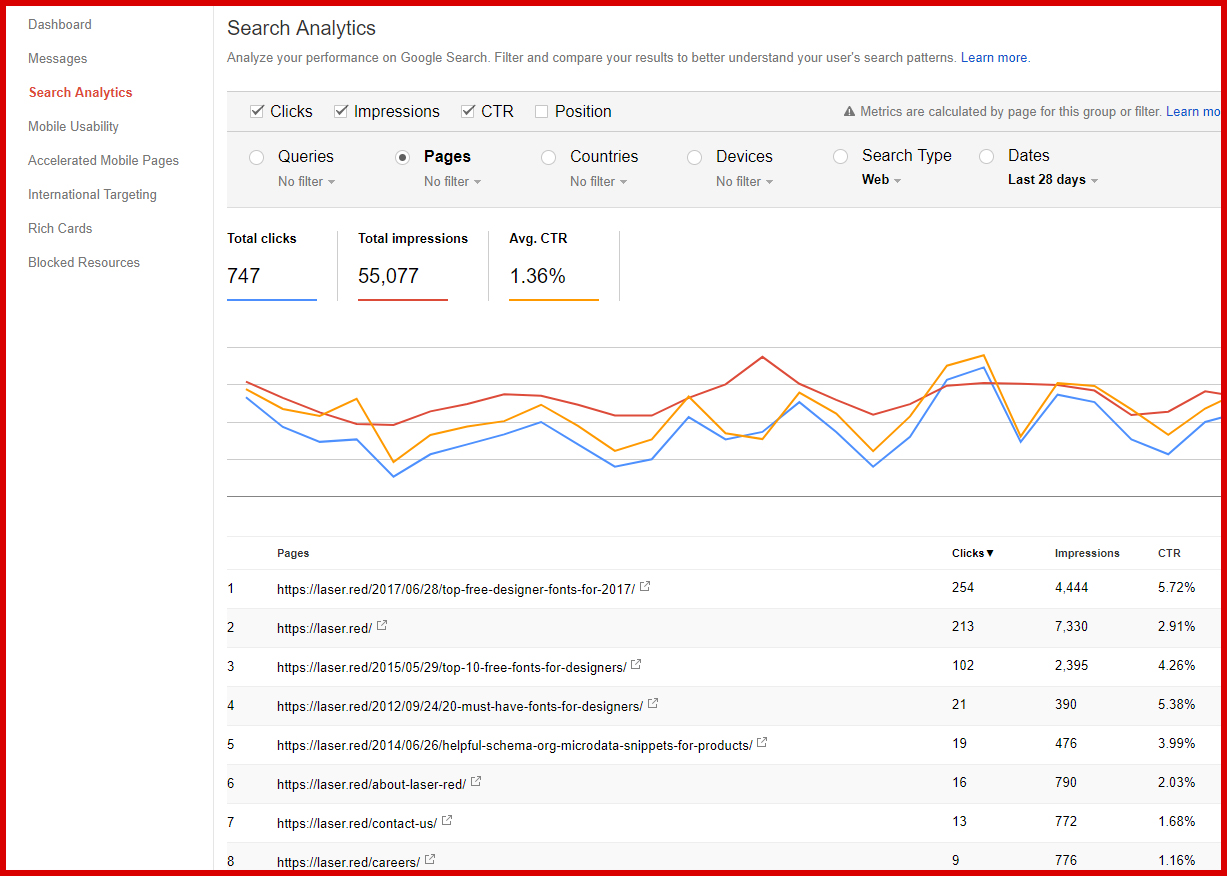 Google Search Console Keyword Data - Great For SEO | Laser Red