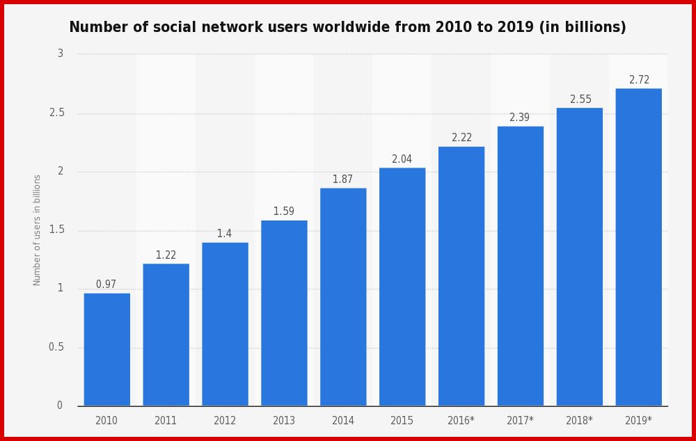 Social Media Audiences Are Rising | Laser Red